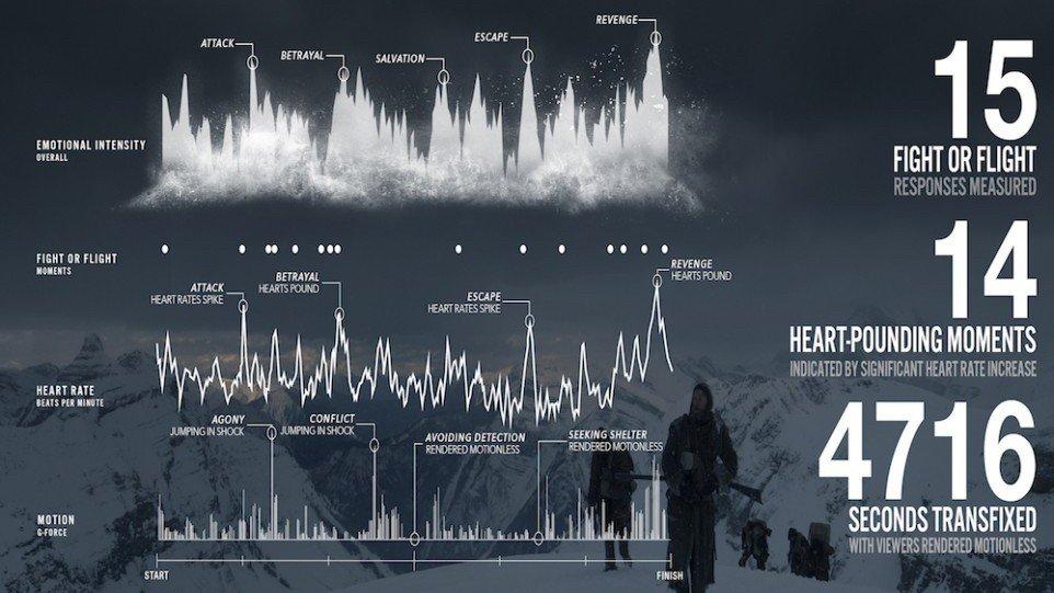 The Revenant, heart rate data
