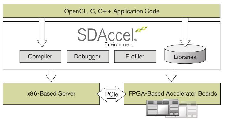SDAccel, ProFAX