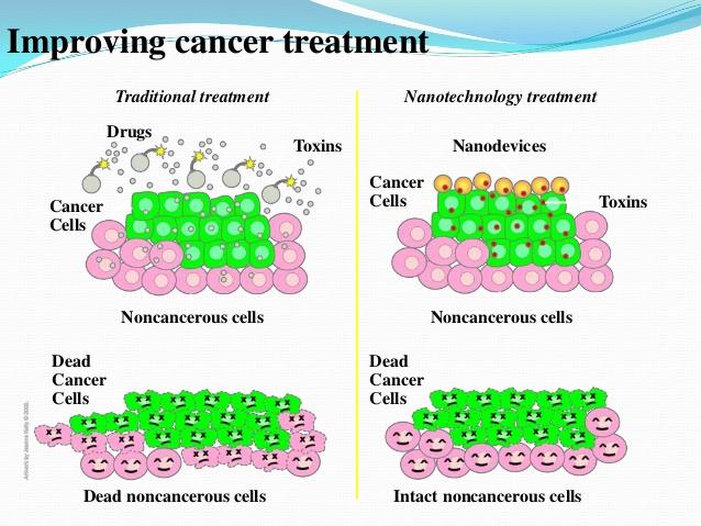 Trattamento del cancro con nanoparticelle
