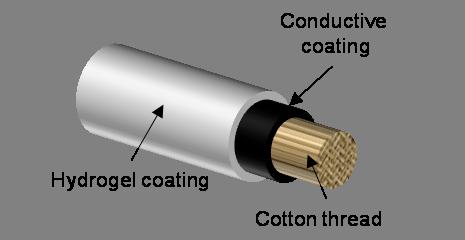 Fibra smart bandage